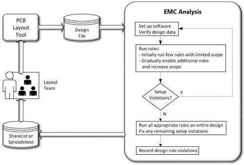 Evertiq - Implementing Automated EMC Analysis During PCB Layout